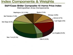 Weightings by Metro Area