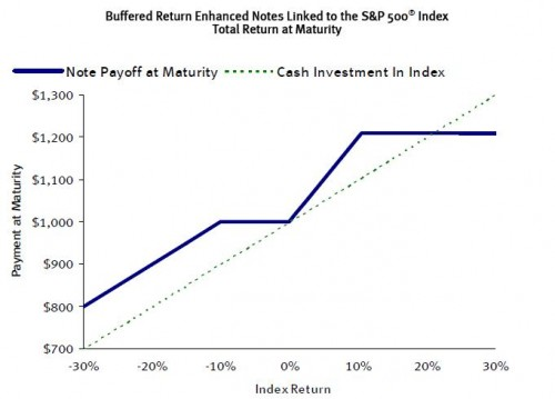 strucutured-note-product-return-chart