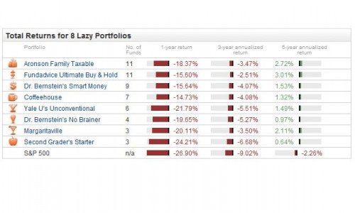 lazy-portfolio-return-chart-2009