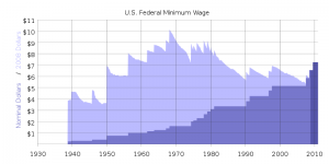 minimum-wage-graph-chart-2009