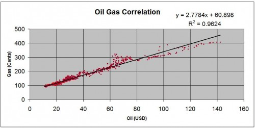 oil-gas-price-chart-2
