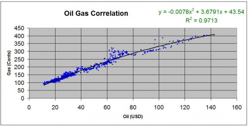 oil-gas-price-chart-3