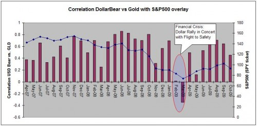 gold-dollar-correlation