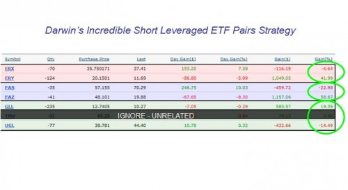 3x-leveraged-short-portfolio