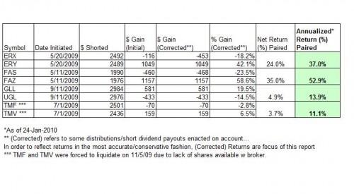 3x-leveraged-short-portfolio-excel