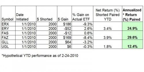 3x-leveraged-short-portfolio-excel-2-24